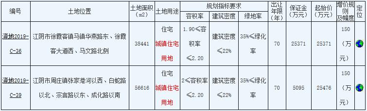 江西中奥7.72亿元竞得无锡市两宗住宅用地-中国网地产