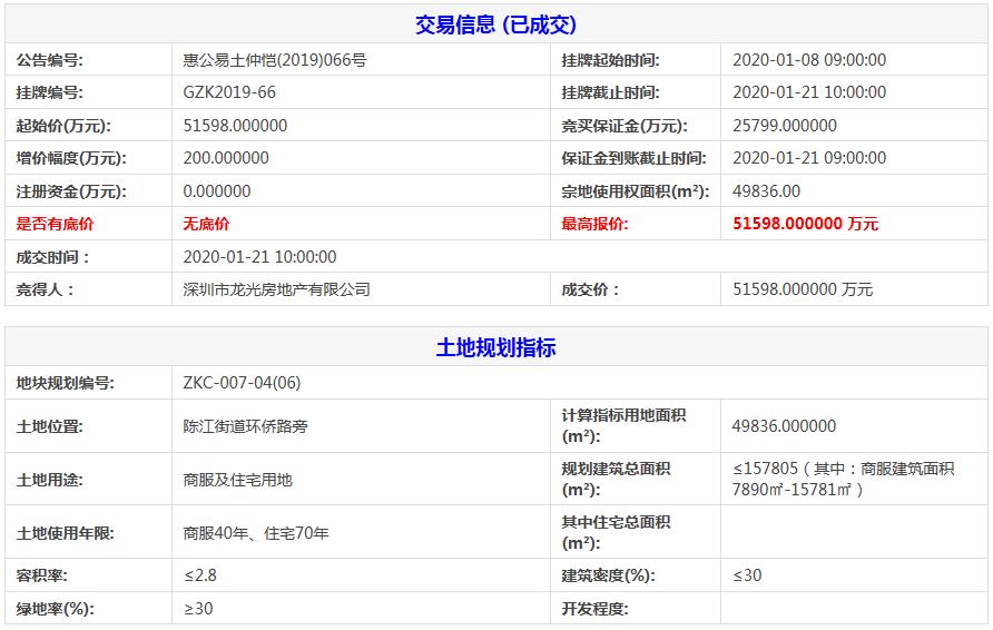 惠州市7.22亿元出让2宗商住用地 龙光5.16亿元摘得一宗-中国网地产