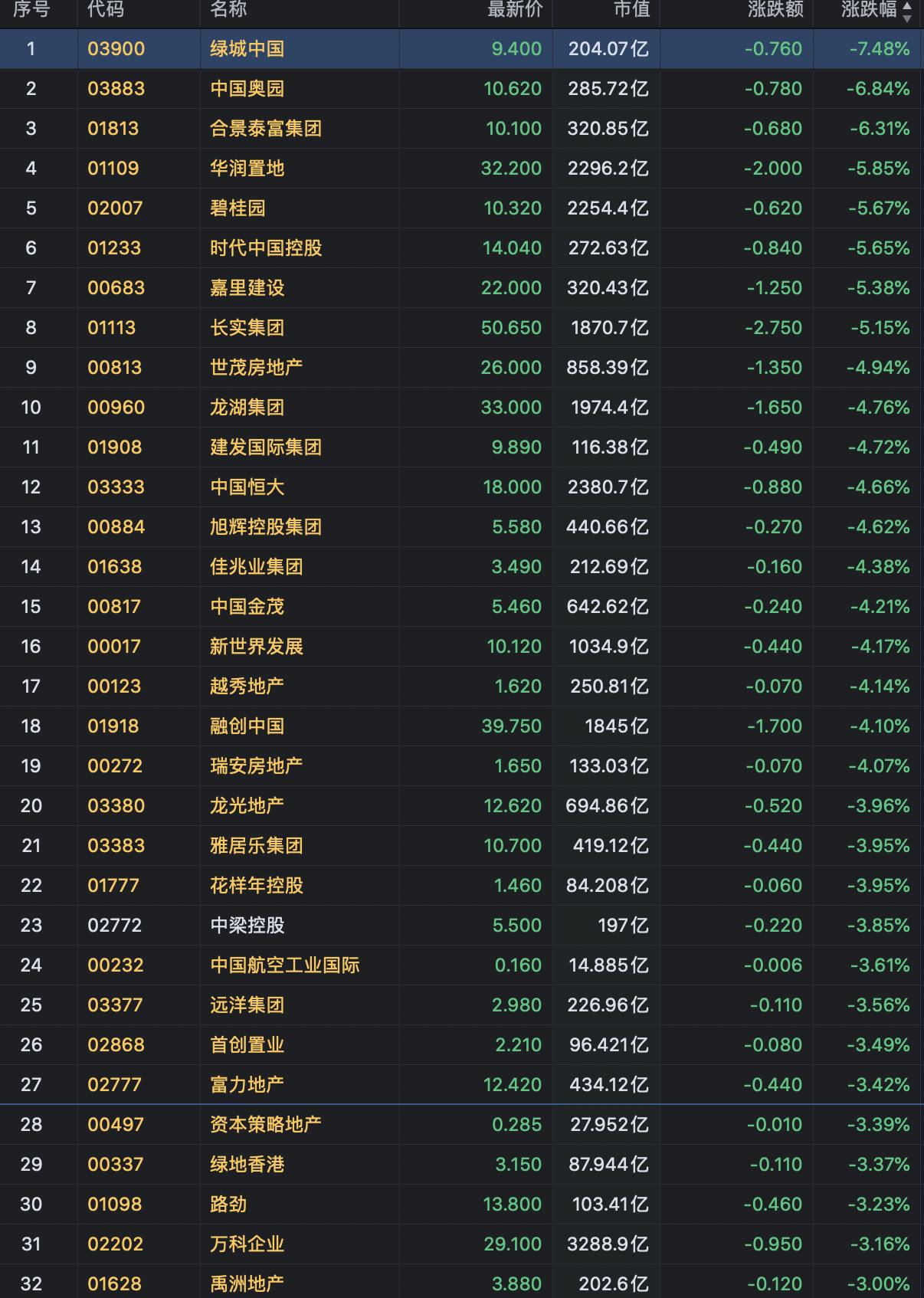恒指新年开盘跌3% 多只内房股跌幅超3%-中国网地产