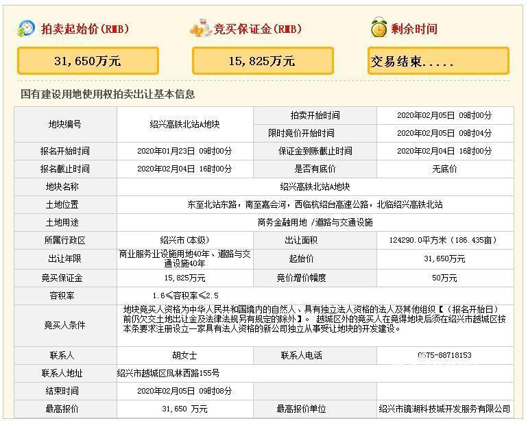浙江绍兴3.16亿元成功出让高铁北站A地块 楼面价1019元/㎡-中国网地产