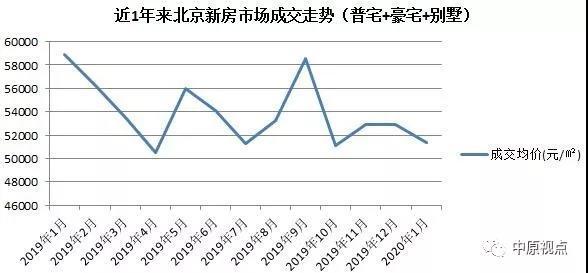 1月昌平区问鼎北京新房月度排行榜 成交额43.36亿元-大发快三app