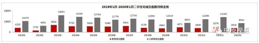 1月北京二手房成交市场量跌价稳 成交主力生变-中国网地产