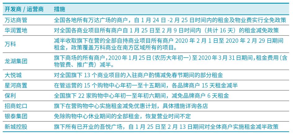 戴德梁行:新冠肺炎疫情下的商业地产或衍生发展新趋势-中国网地产