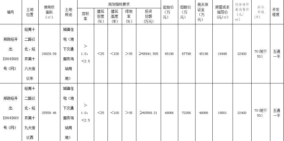 中交地产9.77亿元竞得郑州2宗商住用地-中国网地产