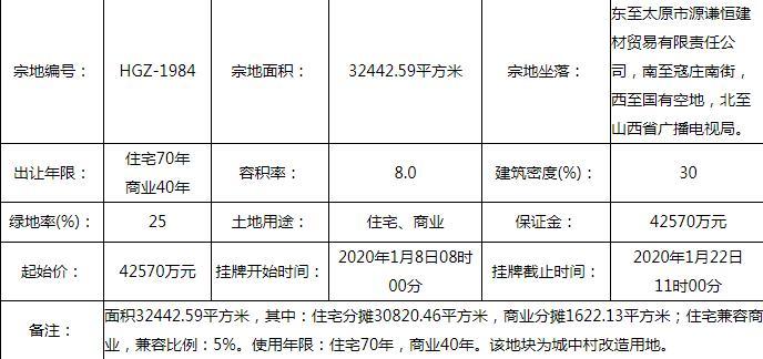 远大置业:4.43亿元竞得太原1宗商住用地-大发快三app