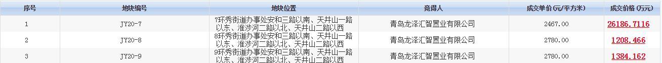 龙湖2.88亿元竞得青岛即墨区3宗地块-中国网地产