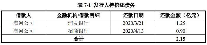 天津城投集团:拟发行30亿元澳门威尼斯人网址债券 票面利率分别为3.40%和3.78%-中国网澳门威尼斯人网址