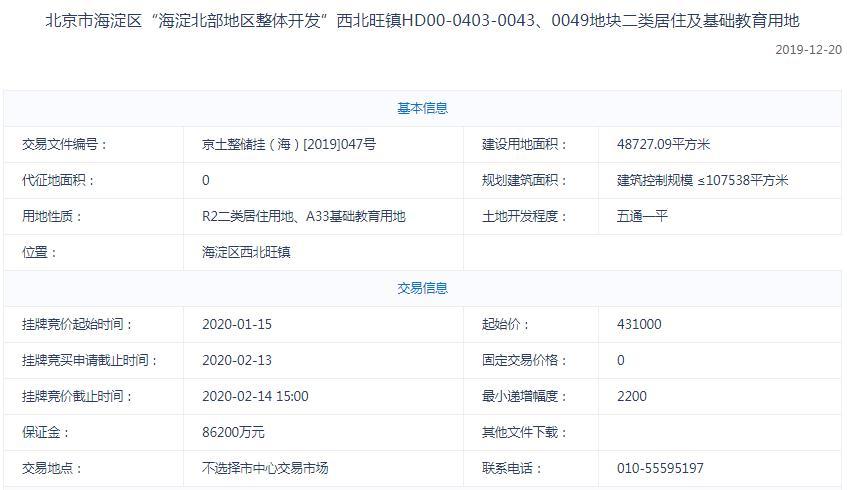 北京196.8亿元出让3宗地块 首开、华润、绿城等均有落子-中国网地产