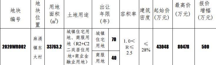 东莞4.3亿元挂牌1宗商住用地-中国网地产