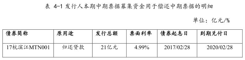 滨江集团:拟发行12亿元中期票据 用于偿还债务融资工具-中国网地产