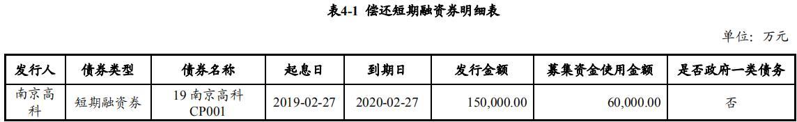 上清所:南京高科拟发行6亿元超短期融资券