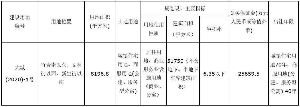 大连市5.13亿元成功出让一宗商住用地-中国网地产