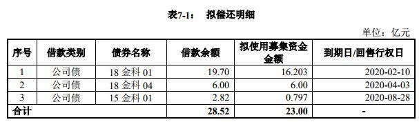 金科股份:成功发行23亿元公司债券 票面利率分别为6.0%和6.3%-中国网地产