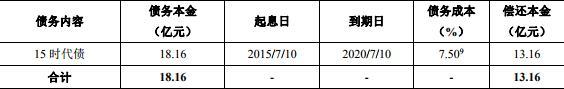 时代中国:拟发行13.16亿元公司债券 最高票面利率6.20%-中国网地产