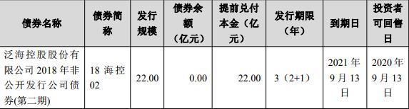 泛海控股:拟发行5亿元公司债券 并于深交所上市