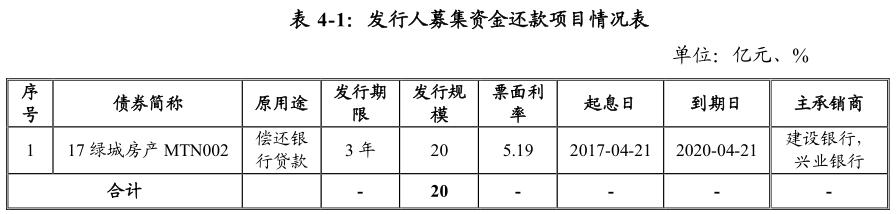 绿城集团:拟发行20亿元中期票据 用于偿还债务融资工具-中国网地产