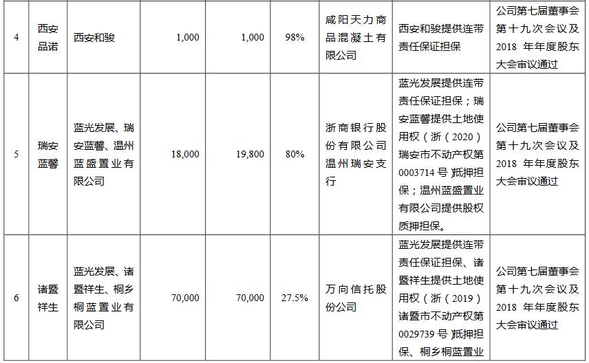 蓝光发展:拟为9家公司提供18.36亿元借款担保-中国网地产