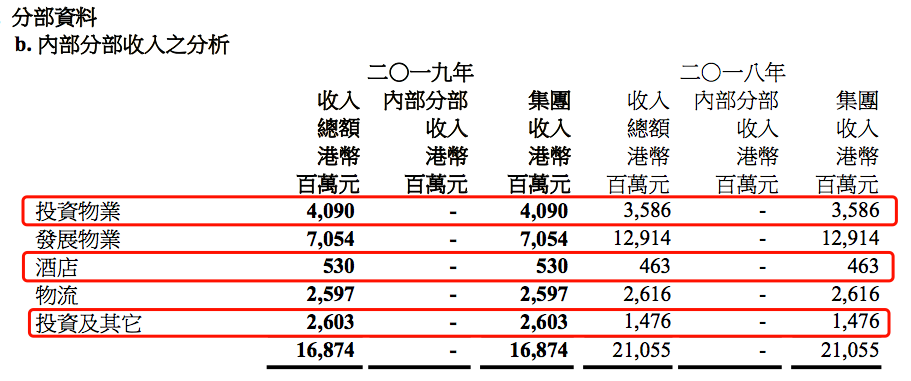 年报快读|九龙仓集团:2019年业绩全面下滑 连续两年下调销售目标-中国网地产