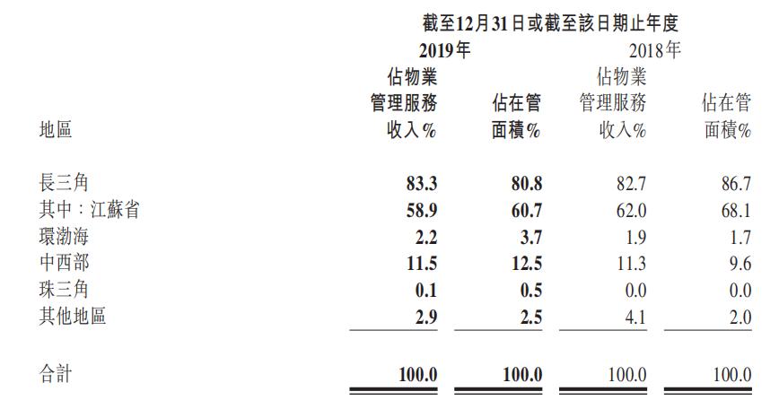 年报快读|新城悦服务:业绩增长过度依赖母公司 自身盈利能力存疑-中国网地产