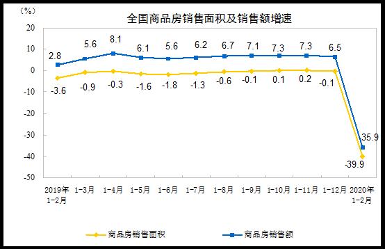 统计局:前2月商品房销售面积8475万平方米 同比下降39.9%-中国网地产