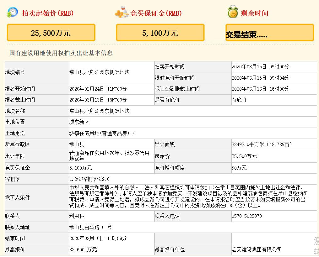 启天建设集团3.36亿元竞得浙江衢州一宗商住用地 溢价率31.76%-中国网地产