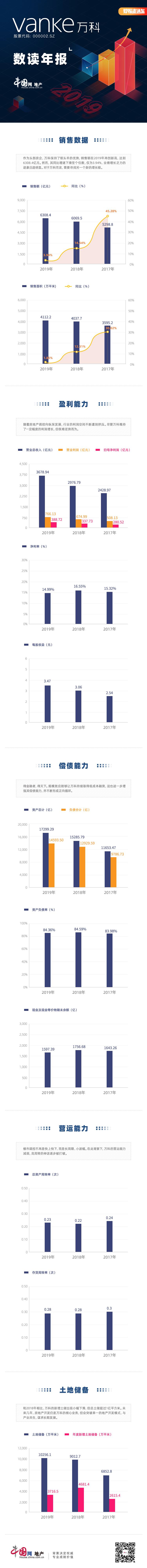 數讀年報 萬科:2019年銷售額同比增速下滑至個位數 總土儲超1億平方米-中國網地產