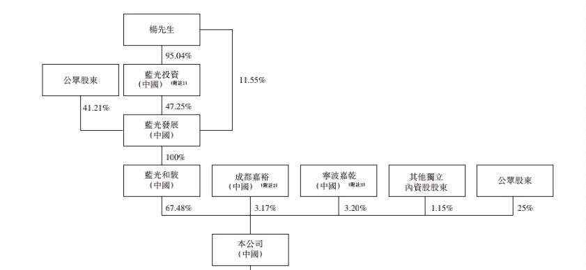 年报快读|蓝光嘉宝:管理层再度上演圈钱戏码  社区O2O生态圈仍是痛点-中国网地产