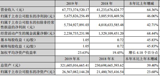年报快读|金科股份:营收连续9年保持增长  有息负债比率下降-中国网地产