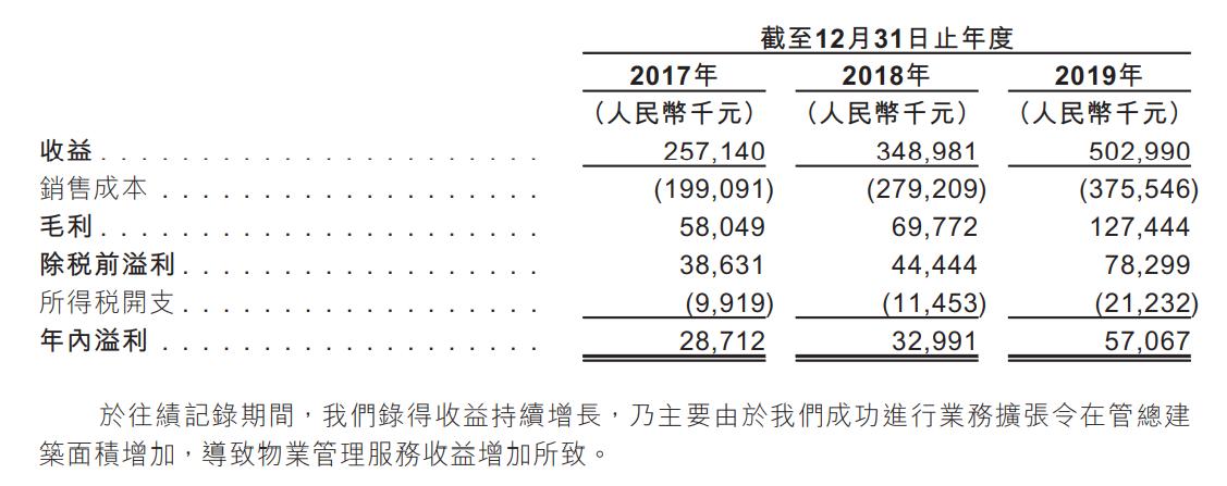 弘阳物业在港提交招股书 超六成业务来自弘阳地产-中国网地产