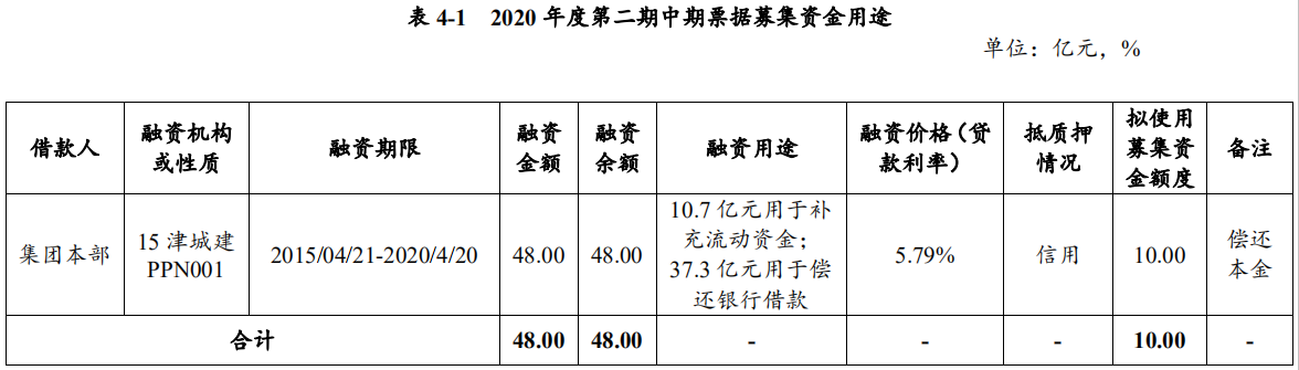 天津城投集团:拟发行10亿元中期票据 用于偿还存量债务-中国网地产