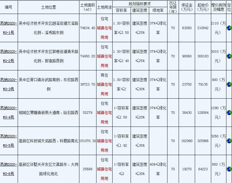 苏州主城区123.69亿元出让6宗地块 金科、华润置地各竞得1宗-中国网地产
