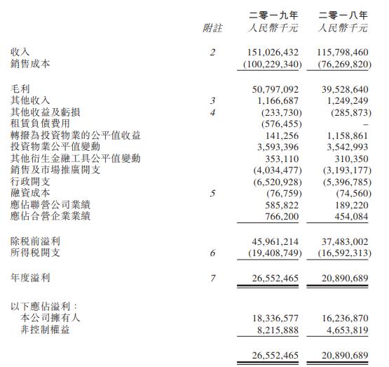 年报快读|龙湖集团:规模稳步增长 平均借贷成本4.54%-中国网地产
