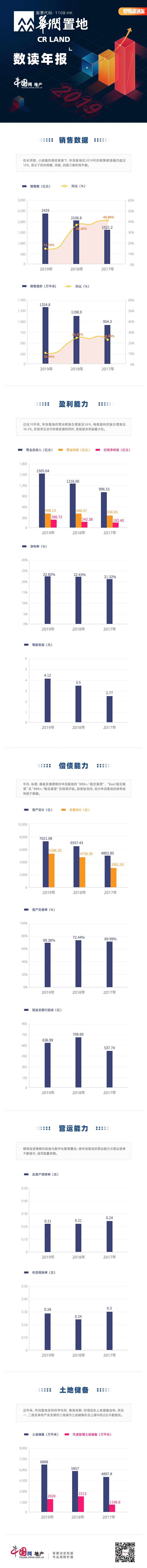 数读年报|华润置地:2019年营收超1500亿元 现金及银行结余636.99亿-中国网地产