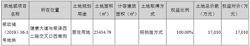 沙河股份:2019年歸屬股東凈利潤2108.5萬元  同比減少85.56%-中國網地産