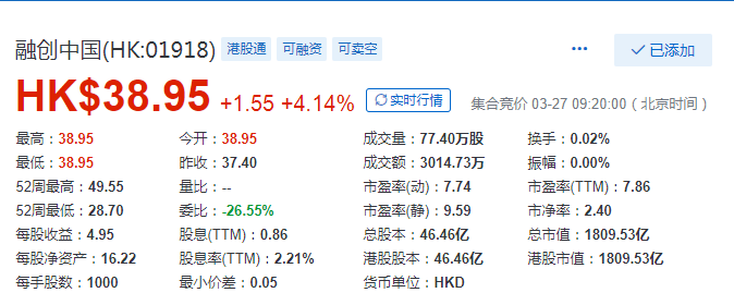 融创2019年股东净利同比大增57% 早盘高开4%-中国网地产
