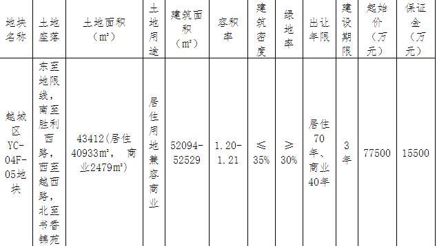 众安11.33亿元竞得绍兴越城区1宗商住用地 溢价率46.19%-中国网地产