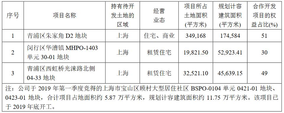 上实发展:2019年归属股东净利润7.82亿元 同比增18.93%-中国网地产