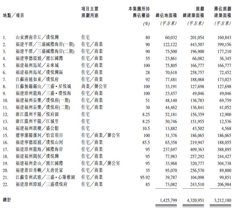三盛控股:2019年新增8幅土地項目 合同總代價約51.81億元-中國網地產