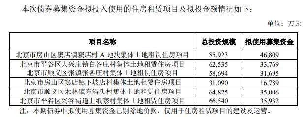 首創集團20億元住房租賃專項公司債券在上交所提交注冊-中國網地產