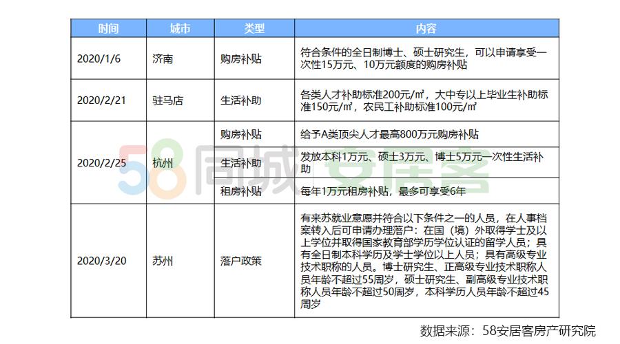58安居客:一季度重点19城平均租金微降 西安访问量涨2倍-中国网地产