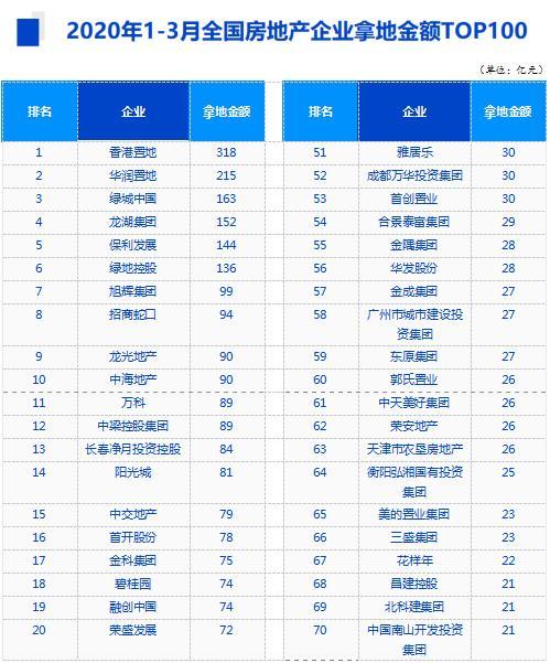 机构:3月土地市场动力不足 房企拿地总体平稳-中国网地产