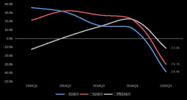 机构:一季度新房成交量下滑超三成 疫后市场将快速复苏-中国网地产