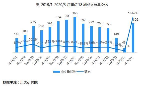 机构:3月全国重点18城住房租赁成交量环比增长5.33倍