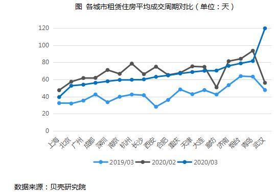 机构:3月全国重点18城住房租赁成交量环比增长5.33倍-中国网地产