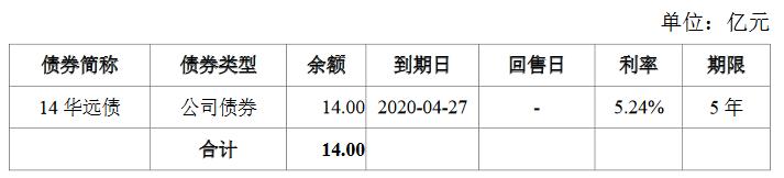 华远地产:成功发行14亿元公司债券 票面利率最高5.50%-中国网地产