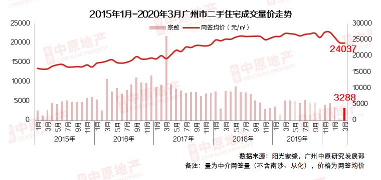 机构:广州3月二手中介网签量3288宗 环比大涨3.6倍-中国网地产