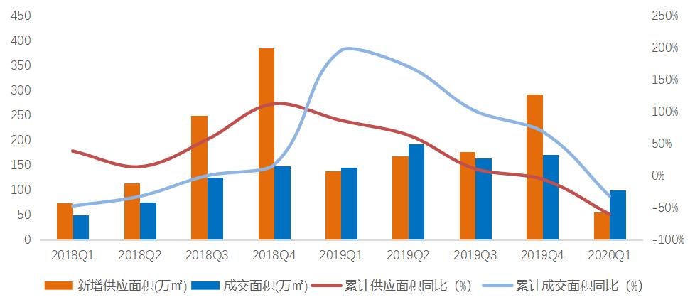 机构:一季度北京商品住宅市场成交面积99万平 同比降32%-中国网地产