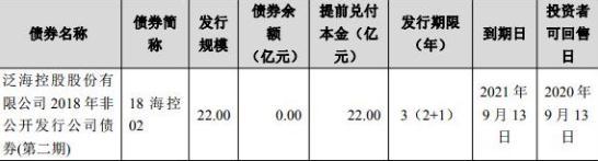泛海控股:4亿元公司债券将于8日起上市交易-中国网地产