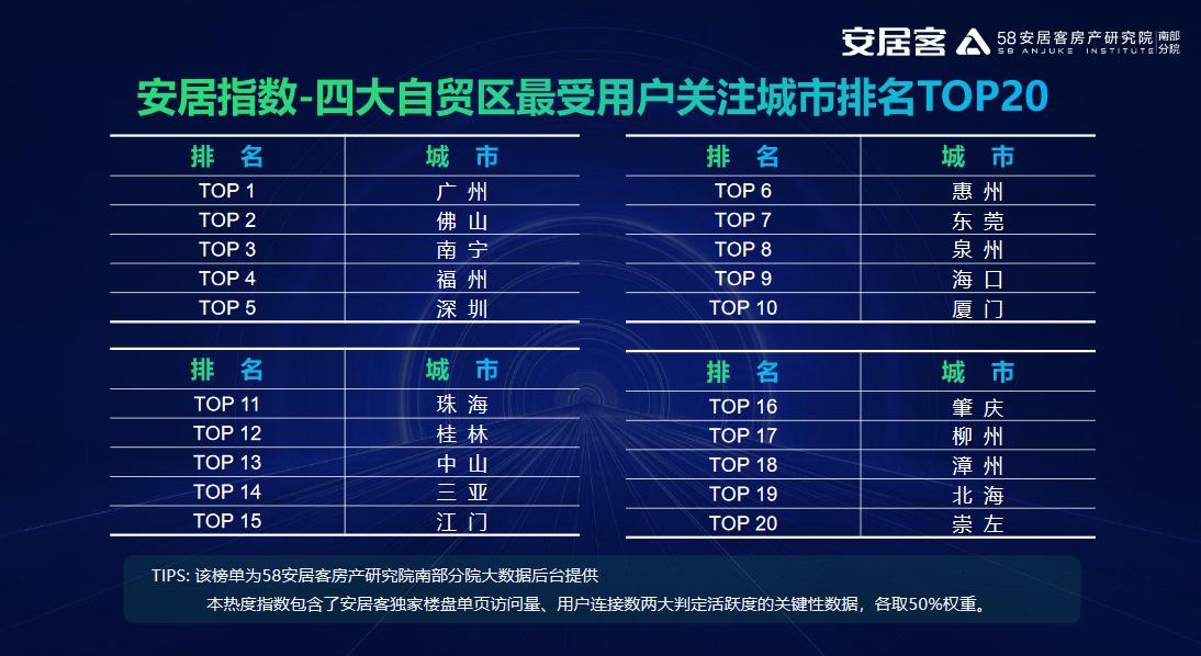 58同城南方四大自贸区理想安居展望报告发布-中国网地产