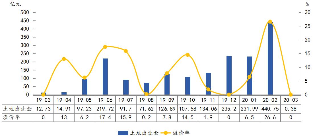 中指院:前3月北京土地成交面積193.07萬平 出讓金達673.12億元-中國網地產